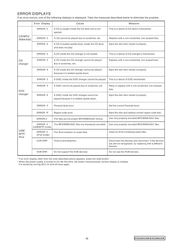 Сервисная инструкция Clarion DXZ385USB, DXZ386USB ― Manual